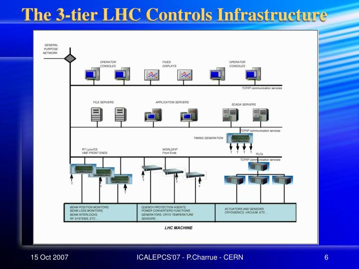 The 3-tier LHC Controls Infrastructure