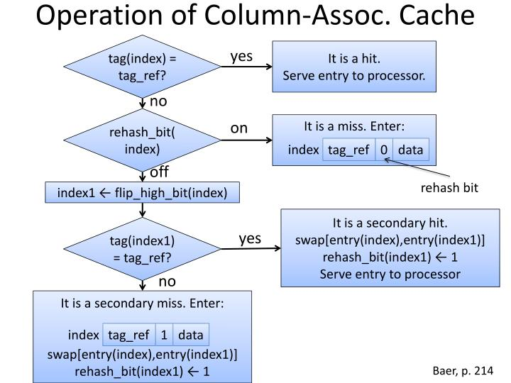 Operation of Column-Assoc. Cache
