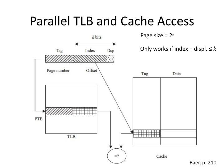 Parallel TLB and Cache Access