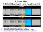 a novel idea a tale of love and hate really novel
