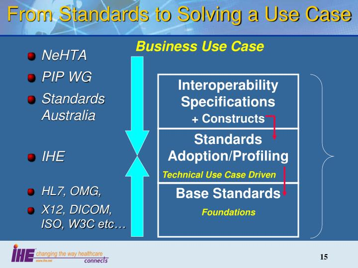 From Standards to Solving a Use Case