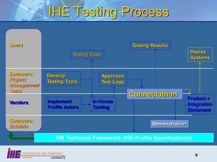 IHE Testing Process