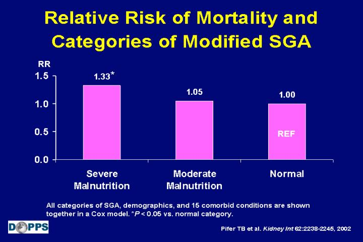 Relative Risk of Mortality and Categories of Modified SGA