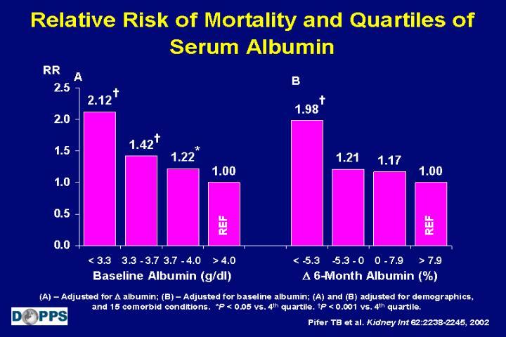Relative Risk of Mortality and Quartiles of Serum Albumin