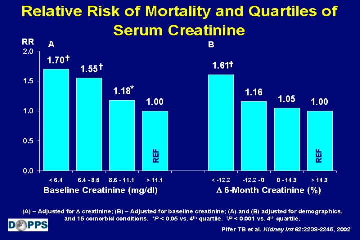 Relative Risk of Mortality and Quartiles of Serum Creatinine