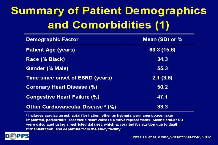 Summary of Patient Demographics and Comorbidities (1)