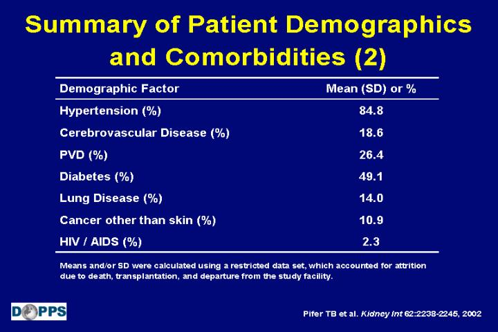 Summary of Patient Demographics and Comorbidities (2)