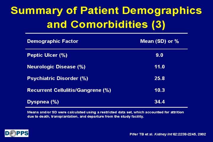 Summary of Patient Demographics and Comorbidities (3)
