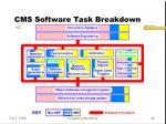 cms software task breakdown