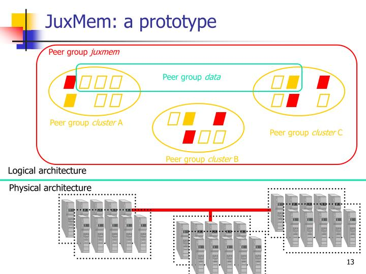 JuxMem: a prototype