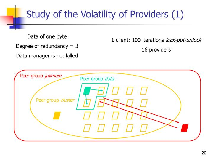 Study of the Volatility of Providers (1)