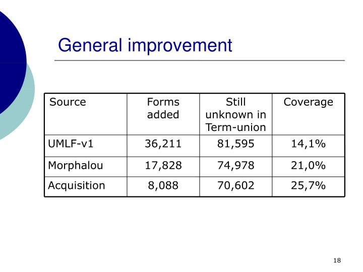 General improvement