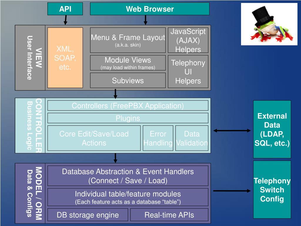 Freepbx Database