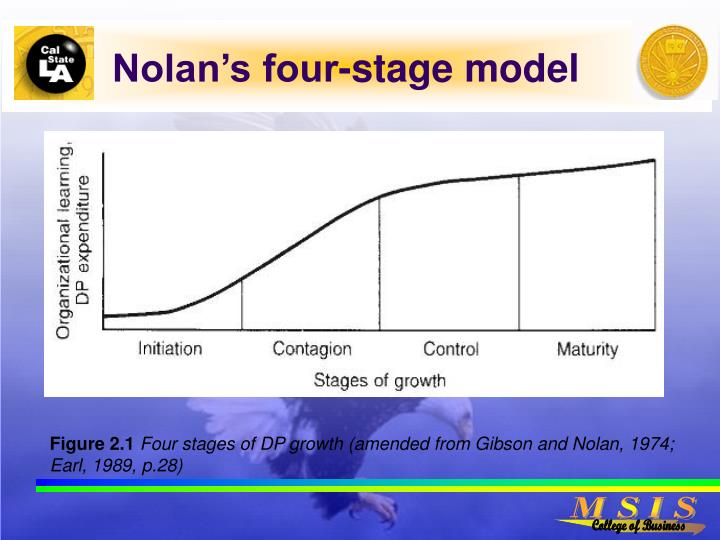 nolan s model stages of the growth Researchers have struggled for decades to develop stages of growth models that  are both theoretically founded and empirically validated (eg, nolan, 1979 king  and teo, 2000) however  s (2010) article on organizational stages and.
