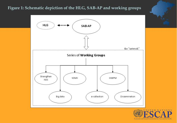 Figure 1: Schematic depiction of the HLG, SAB-AP and working groups