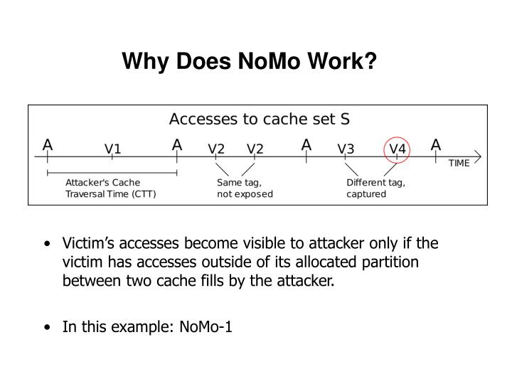 Why Does NoMo Work?