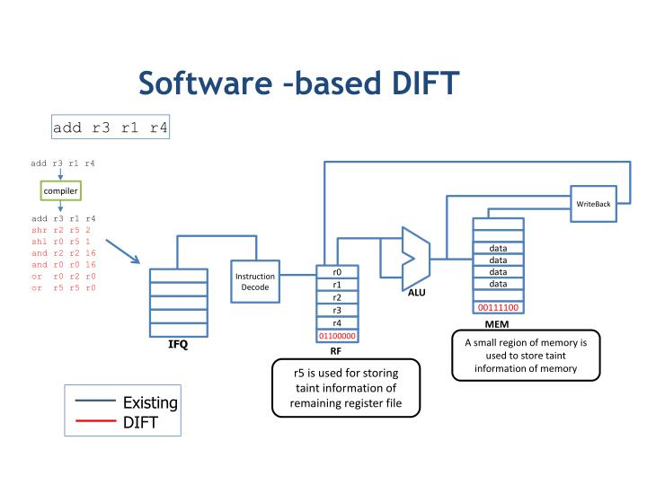 Software –based DIFT