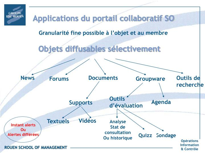 Applications du portail collaboratif SO