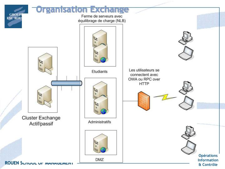 Organisation Exchange