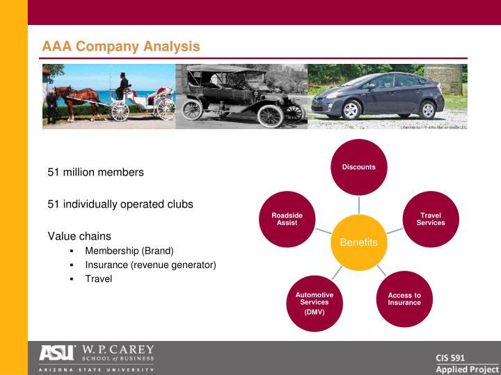 AAA Company Analysis