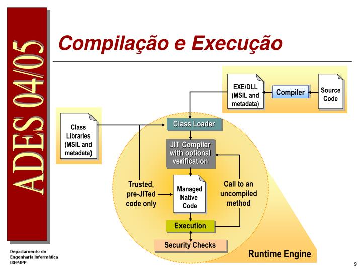 Compilação e Execução