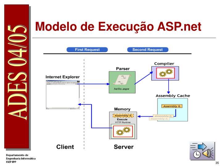 Modelo de Execução ASP.net