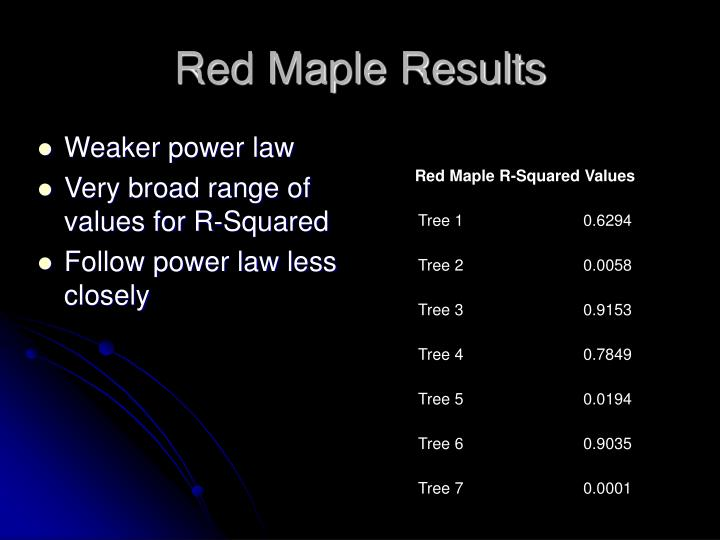 Red Maple Results