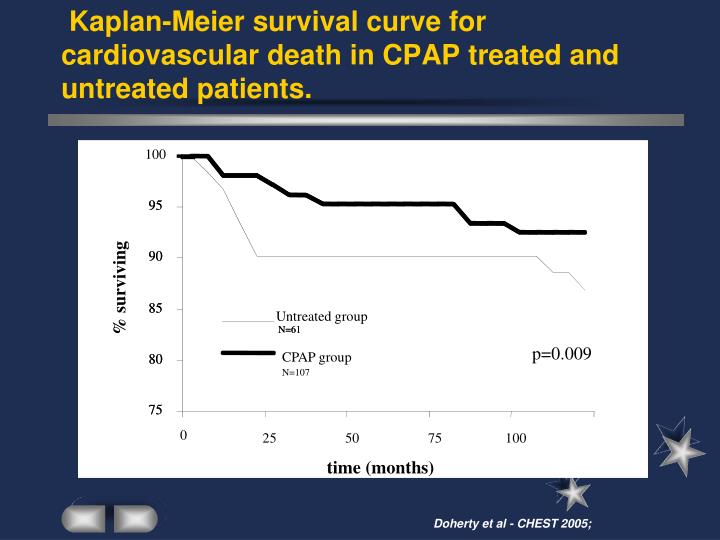 Kaplan-Meier survival curve for cardiovascular death in CPAP treated and untreated patients.