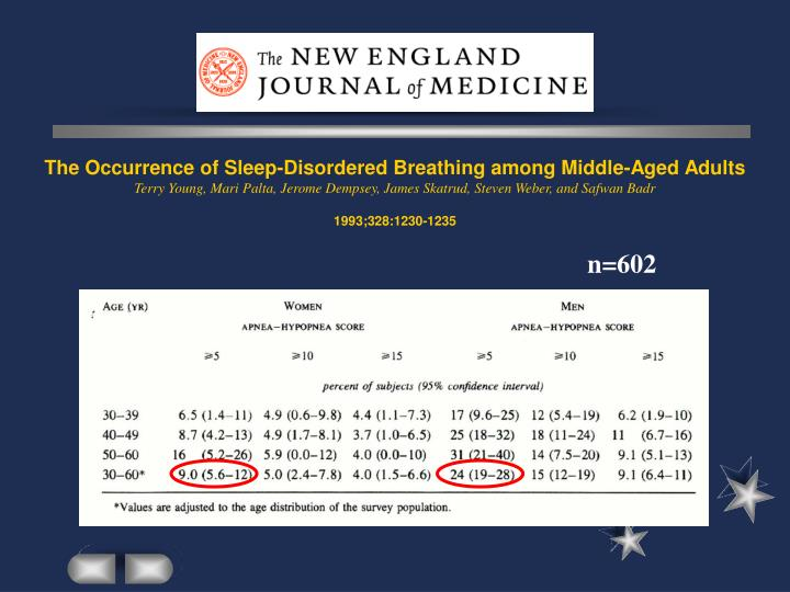 The Occurrence of Sleep-Disordered Breathing among Middle-Aged Adults
