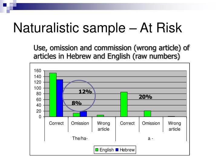 Naturalistic sample – At Risk