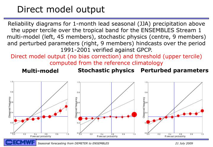 Direct model output