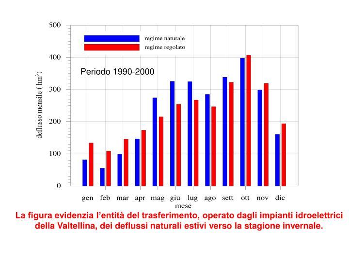 Periodo 1990-2000