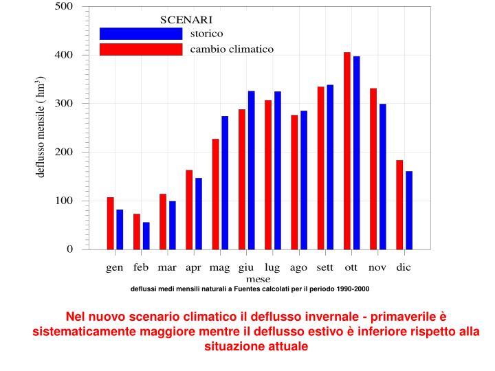 deflussi medi mensili naturali a Fuentes calcolati per il periodo 1990-2000