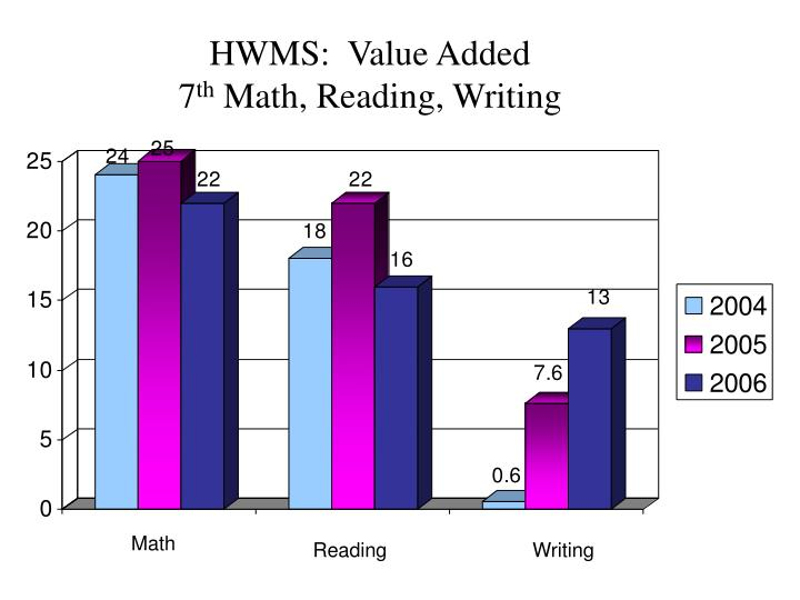 HWMS:  Value Added                            7