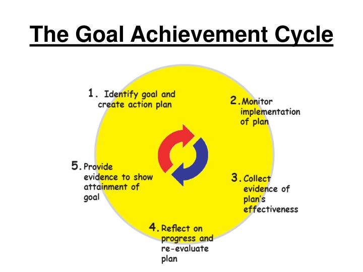 The Goal Achievement Cycle