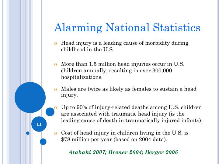 Alarming National Statistics