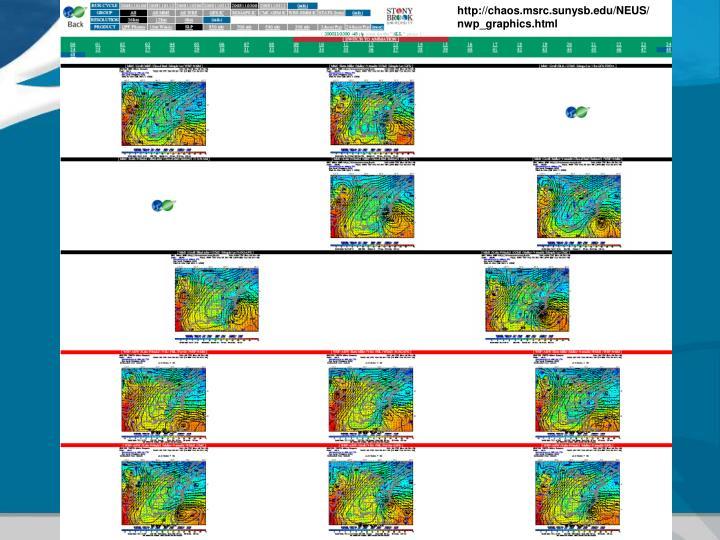 http://chaos.msrc.sunysb.edu/NEUS/nwp_graphics.html