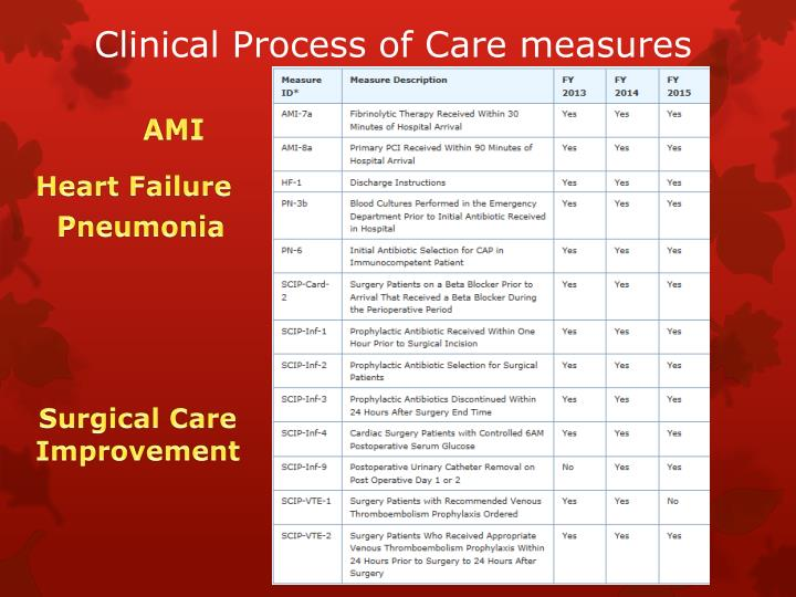 Clinical Process of Care measures