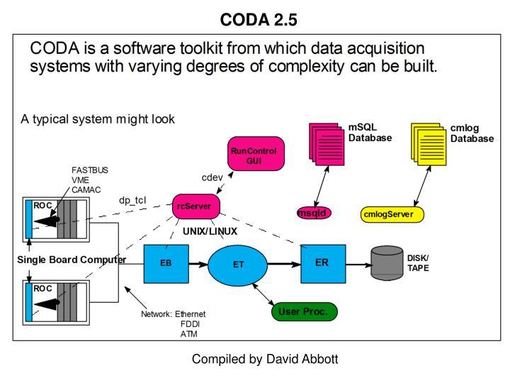 CODA 2.5