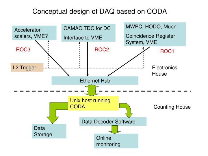 Conceptual design of DAQ based on CODA