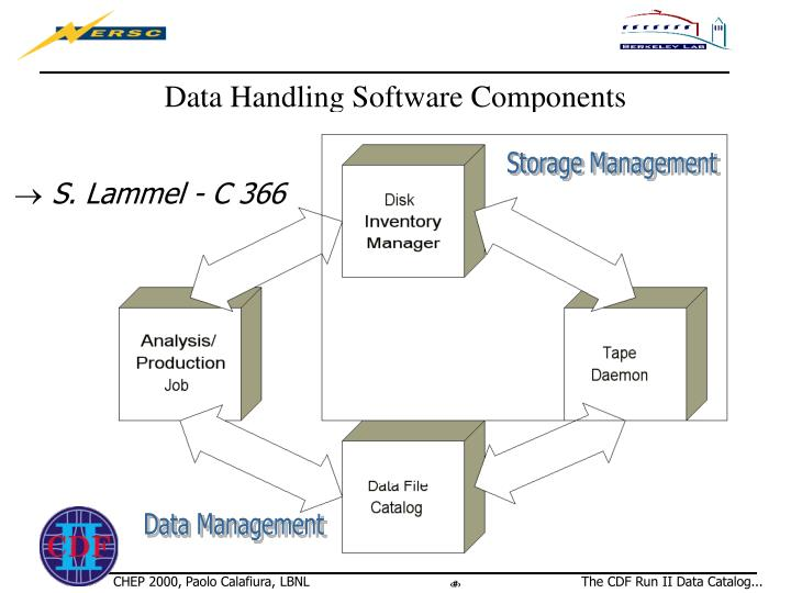 information storage and handling
