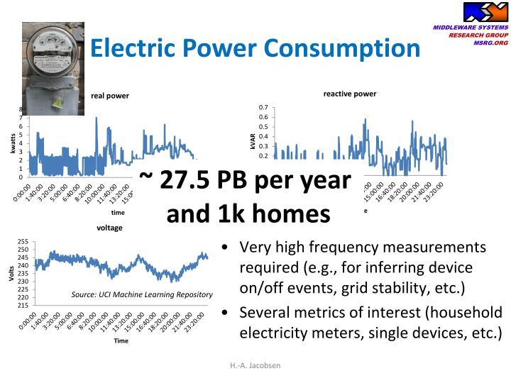 Electric Power Consumption