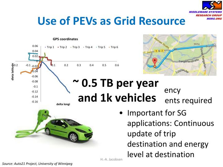 Use of PEVs as Grid Resource
