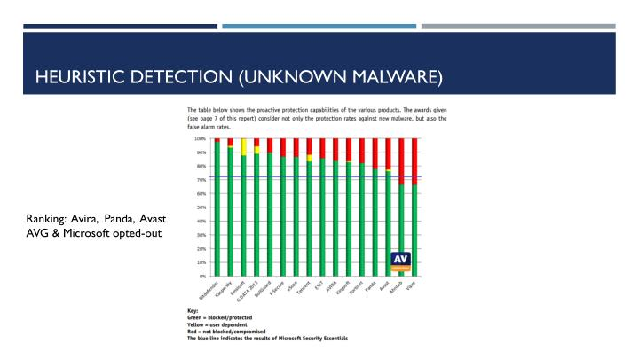 Heuristic Detection (Unknown Malware)