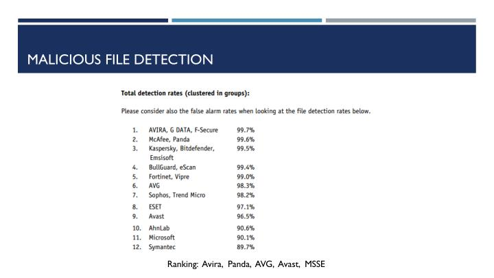 Malicious File Detection