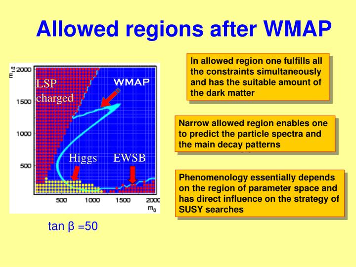 Allowed regions after WMAP