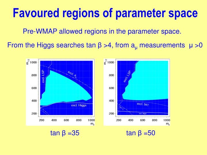 Favoured regions of parameter space