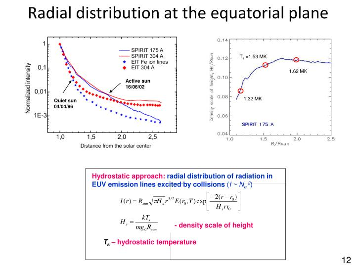 Radial distribution at the equatorial plane
