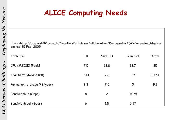 ALICE Computing Needs