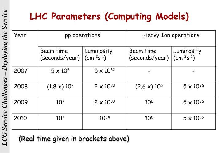LHC Parameters (Computing Models)